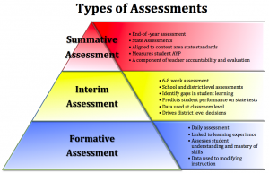 typeof assessments